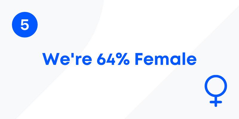 We're 64% female